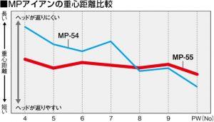 mp-55%e3%82%a2%e3%82%a4%e3%82%a2%e3%83%b3%e9%87%8d%e5%bf%83%e8%b7%9d%e9%9b%a2