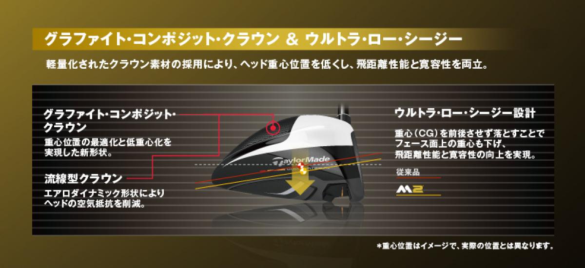 テーラーメイドM2ドライバーのグラファイト・コンポジット・クラウンとウルトラ・ロー・シージー設計